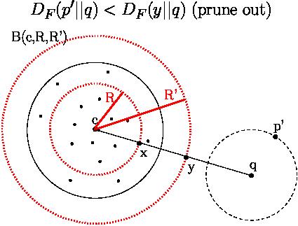 Bregman proximity queries: Bregman nearest neighbors